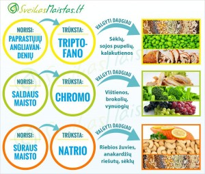 sveikas-maistas-potraukis-maistui-kaloriju-skaiciuokle